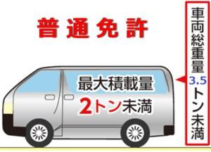 平成29年3月12日法改正後の普通免許