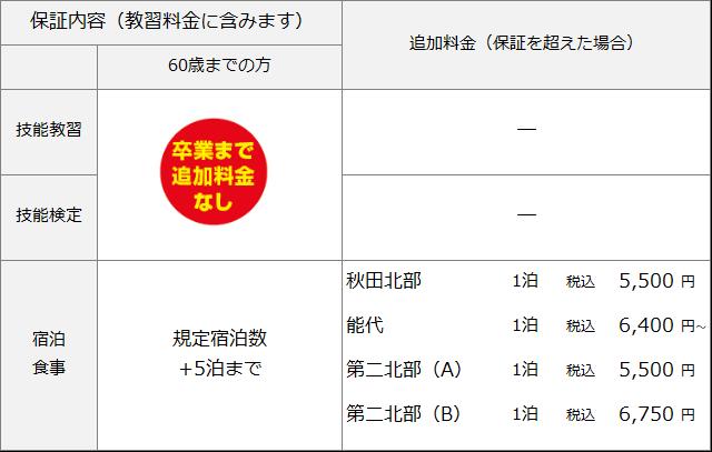 秋田北部自動車学校 準中型料金表