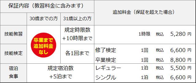 平泉ドライビングスクール準中型料金表