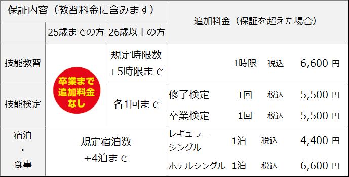 上野原自動車教習所 準中型保証内容
